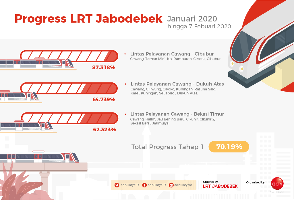 (Microsite) Progress Proyek_Januari
